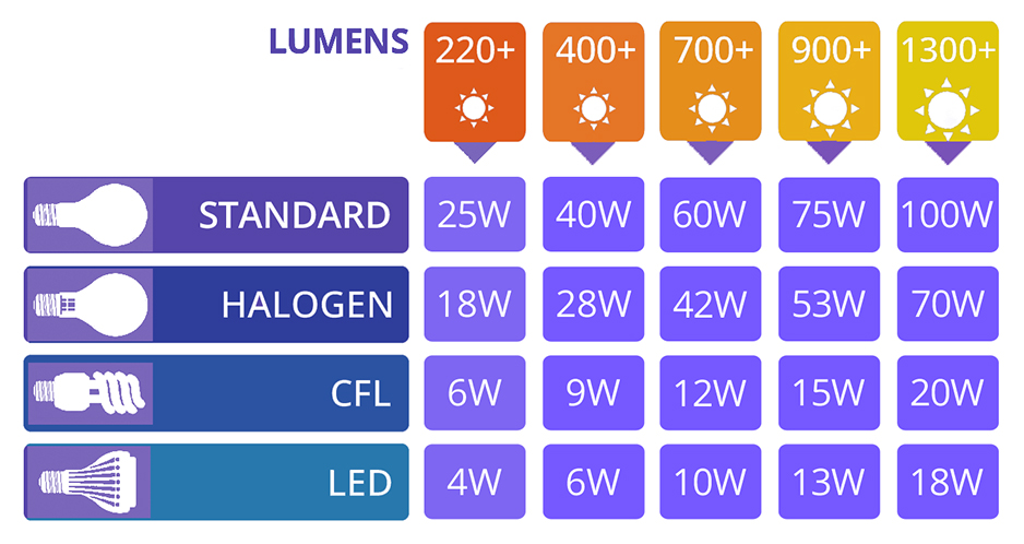 Led Light Bulb Conversion Chart Lampsone
